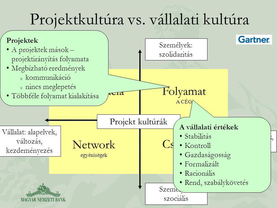 Projektkultúra vs. vállalati kultúra Meritokrácia team Folyamat A CÉG Network egyéniségek Családias csoport Projekt kultúrák Vállalat: alapelvek, vált