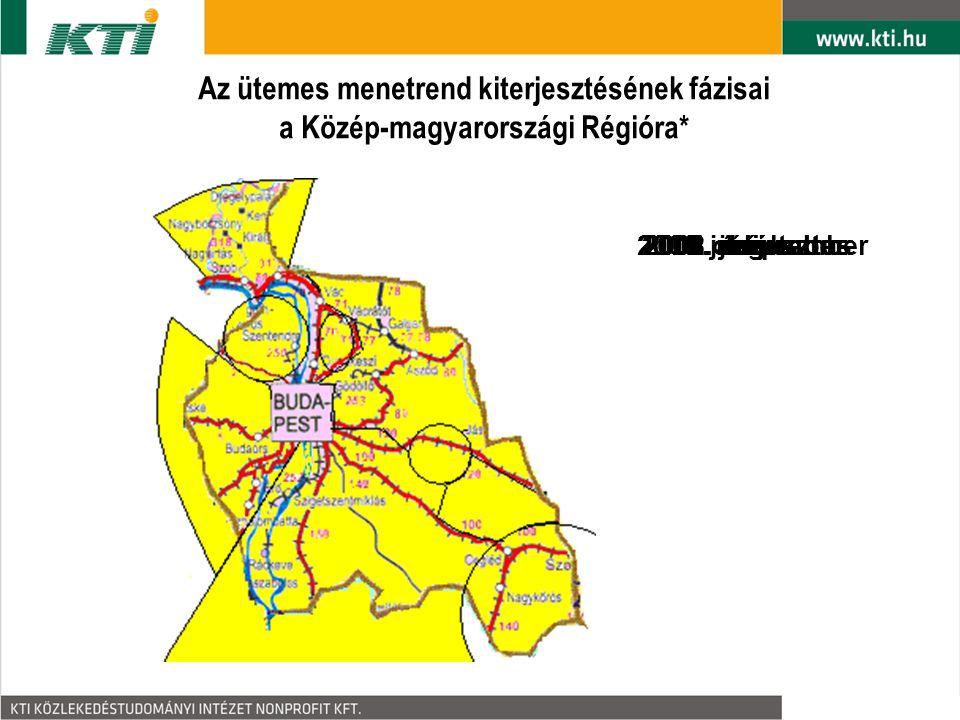 Az ütemes menetrend kiterjesztésének fázisai a Közép-magyarországi Régióra* 2004.