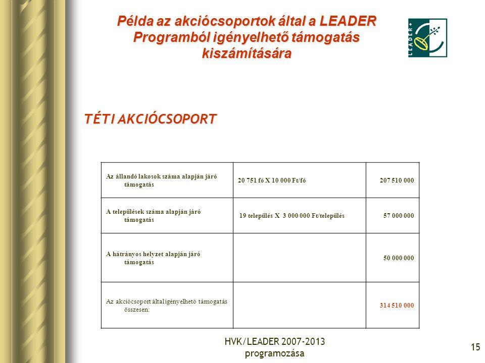 HVK/LEADER 2007-2013 programozása 15 TÉTI AKCIÓCSOPORT Az állandó lakosok száma alapján járó támogatás 20 751 fő X 10 000 Ft/fő207 510 000 A település