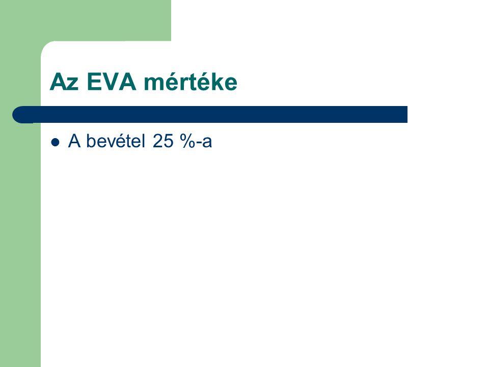 Az EVA mértéke A bevétel 25 %-a