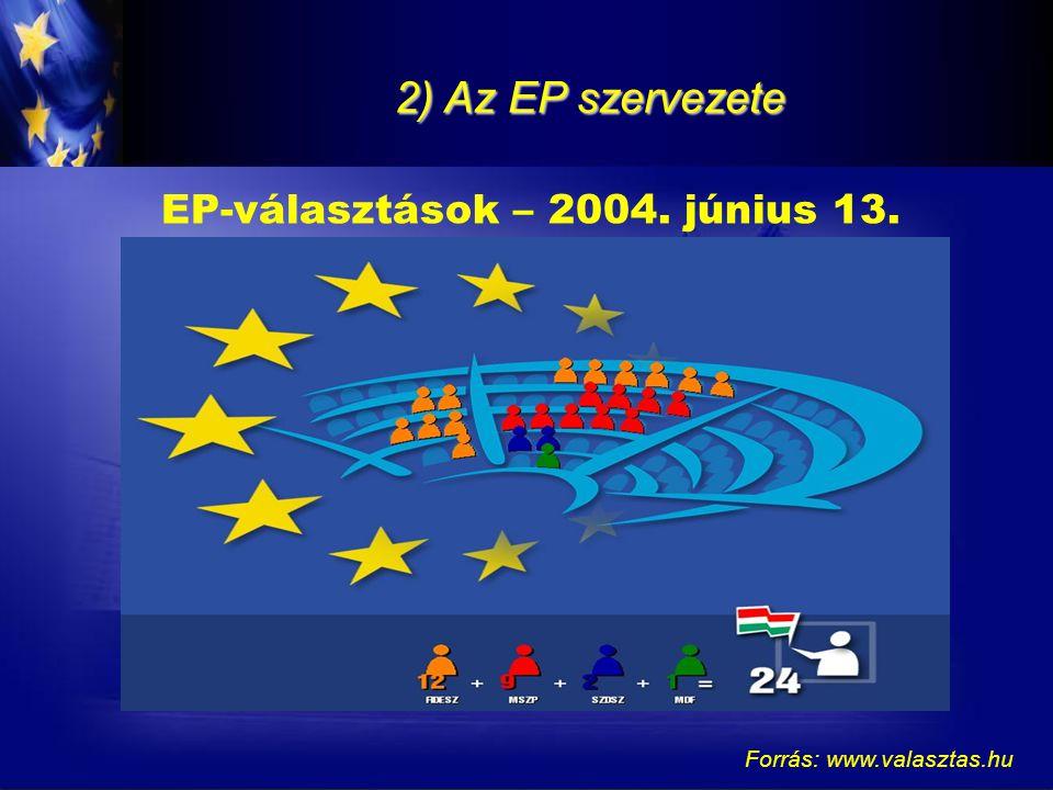 2) Az EP szervezete EP-választások – 2004. június 13. Forrás: www.valasztas.hu