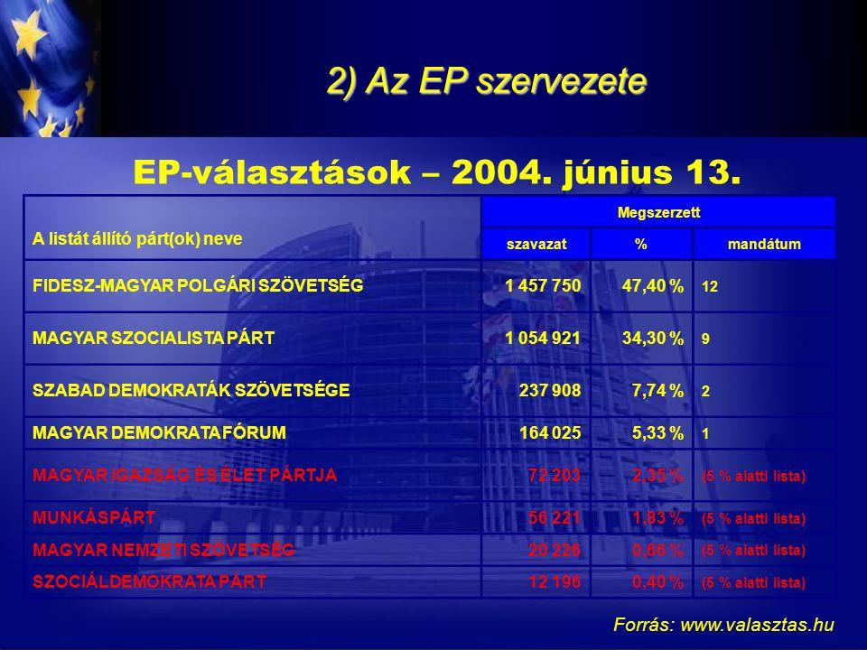 2) Az EP szervezete EP-választások – 2004. június 13. Forrás: www.valasztas.hu A listát állító párt(ok) neve Megszerzett szavazat%mandátum FIDESZ-MAGY