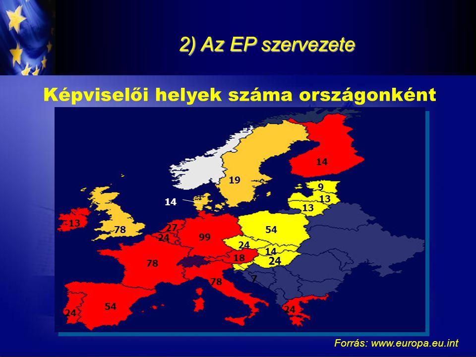 2) Az EP szervezete Képviselőcsoportok (2004-2009) (2005 év eleji állapot)  Európai Néppárt – Európai Demokraták (268 fő)  Európai Szocialisták Pártja (200 fő)  Liberálisok és Demokraták Szövetsége Európáért (88 fő)  Zöldek/Európai Szabad Szövetség (42 fő)  Egyesült Európai Baloldal/Zöld Északi Baloldal (41 fő)  Függetlenség/Demokrácia (33 fő)  Unió a Nemzetek Európájáért (28 fő)  függetlenek (33 fő)