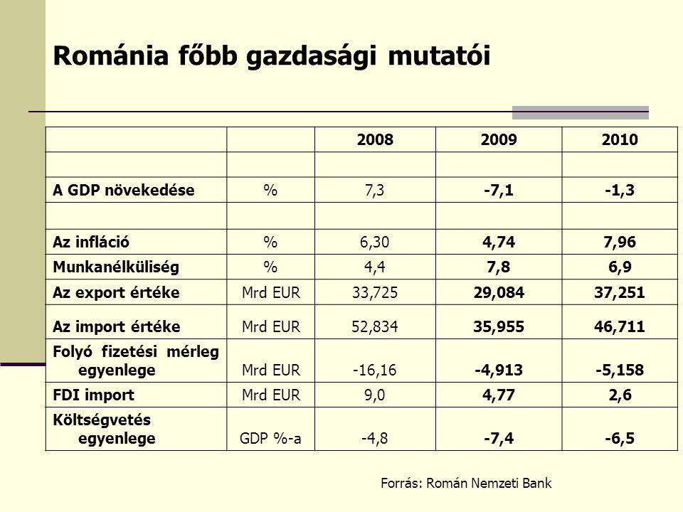 Románia főbb gazdasági mutatói 200820092010 A GDP növekedése%7,3-7,1-1,3 Az infláció%6,304,747,96 Munkanélküliség%4,47,86,9 Az export értékeMrd EUR33,72529,08437,251 Az import értékeMrd EUR52,83435,95546,711 Folyó fizetési mérleg egyenlegeMrd EUR-16,16-4,913-5,158 FDI importMrd EUR9,04,772,6 Költségvetés egyenlegeGDP %-a-4,8-7,4-6,5 Forrás: Román Nemzeti Bank