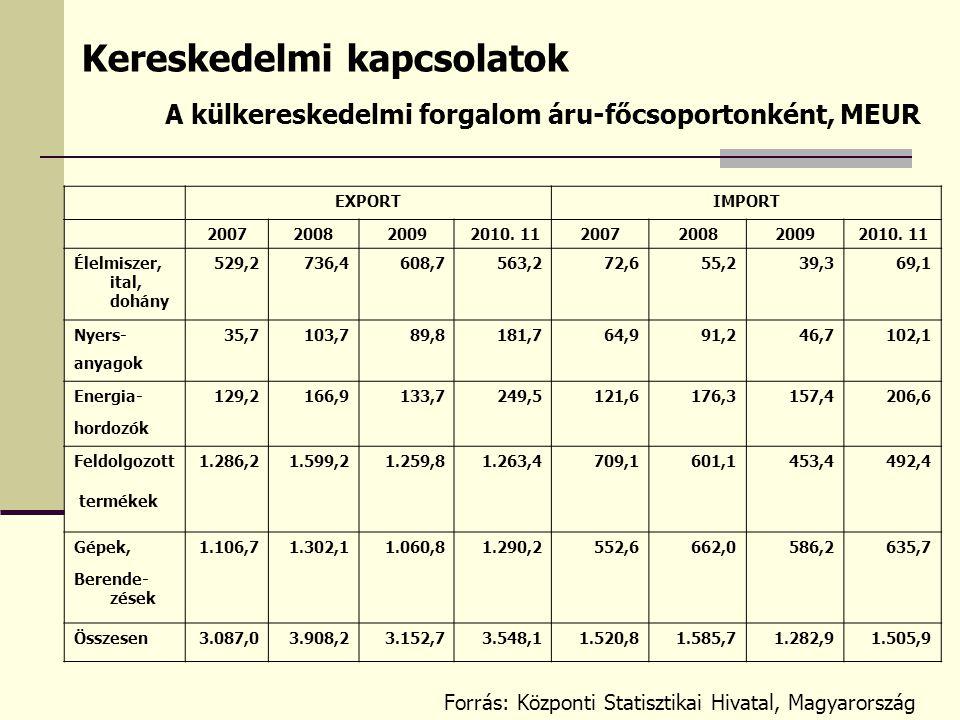 Kereskedelmi kapcsolatok EXPORTIMPORT 200720082009 2010.