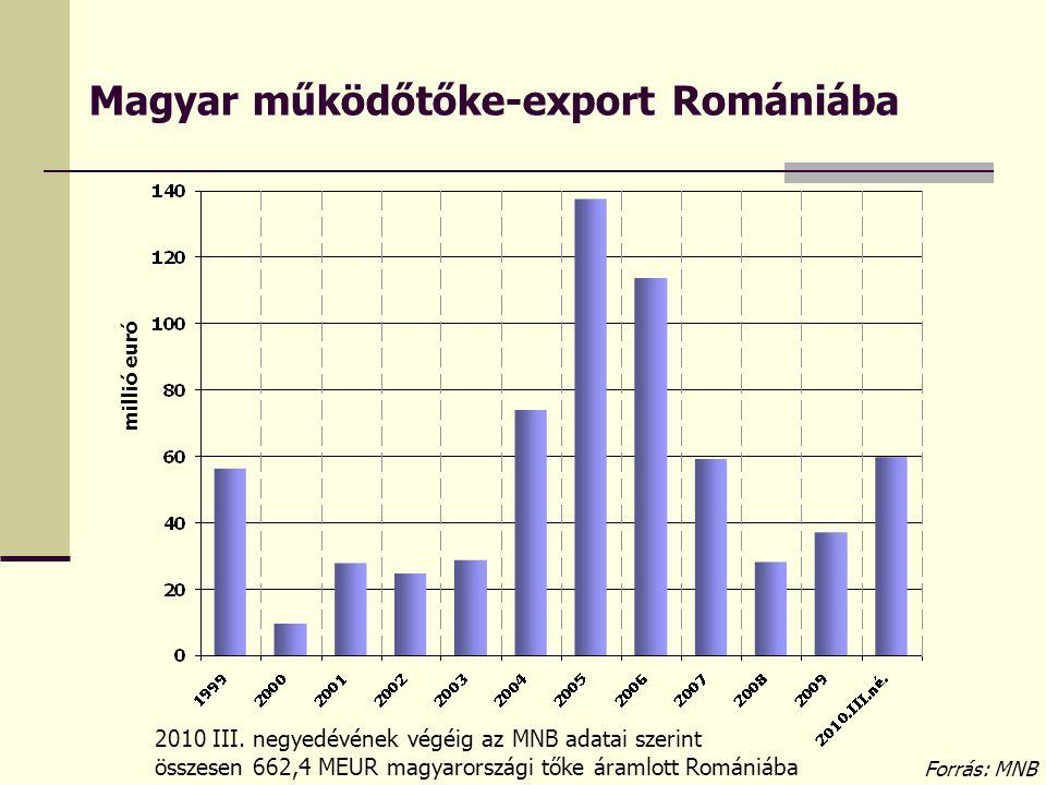 Magyar működőtőke-export Romániába millió euró Forrás: MNB 2010 III. negyedévének végéig az MNB adatai szerint összesen 662,4 MEUR magyarországi tőke