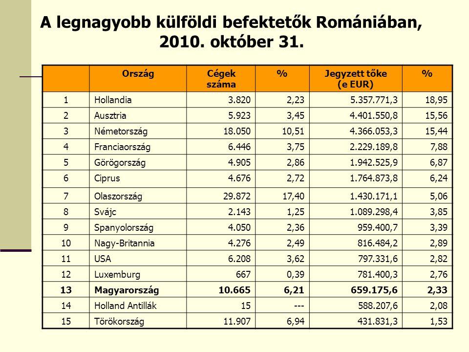 A legnagyobb külföldi befektetők Romániában, 2010. október 31. OrszágCégek száma %Jegyzett tőke (e EUR) % 1Hollandia3.8202,235.357.771,318,95 2Ausztri