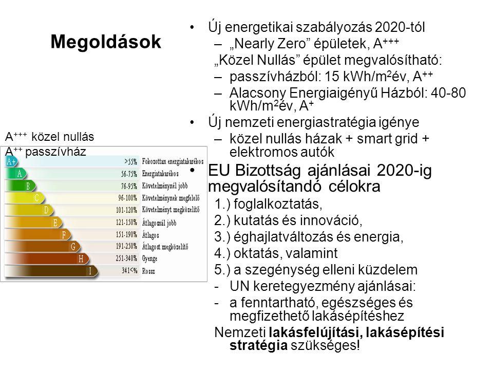 """Megoldások Új energetikai szabályozás 2020-tól –""""Nearly Zero épületek, A +++ """"Közel Nullás épület megvalósítható: –passzívházból: 15 kWh/m 2 év, A ++ –Alacsony Energiaigényű Házból: 40-80 kWh/m 2 év, A + Új nemzeti energiastratégia igénye –közel nullás házak + smart grid + elektromos autók EU Bizottság ajánlásai 2020-ig megvalósítandó célokra 1.) foglalkoztatás, 2.) kutatás és innováció, 3.) éghajlatváltozás és energia, 4.) oktatás, valamint 5.) a szegénység elleni küzdelem -UN keretegyezmény ajánlásai: -a fenntartható, egészséges és megfizethető lakásépítéshez Nemzeti lakásfelújítási, lakásépítési stratégia szükséges."""