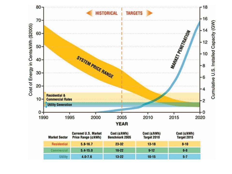 Grid parity Grid parity (hálózat-paritás) az a küszöbérték, melynél az alternatív áramtermelés módszerei legalább olyan olcsók, mint a hálózati áram.