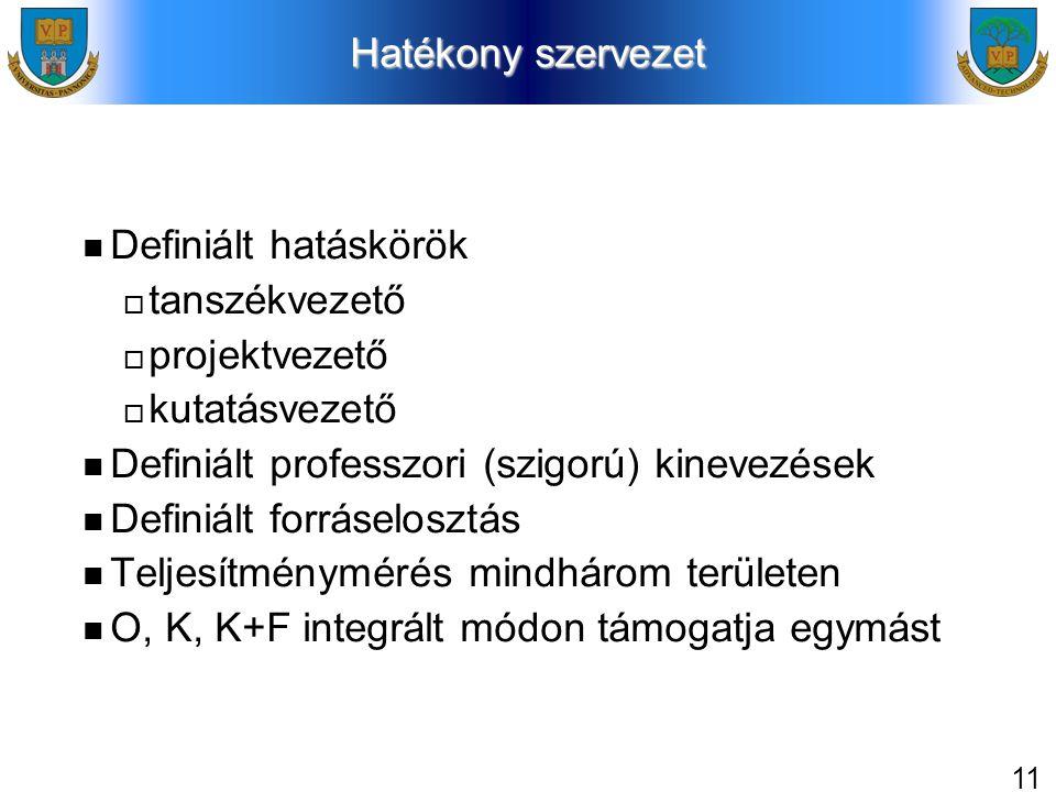 11 Hatékony szervezet Definiált hatáskörök  tanszékvezető  projektvezető  kutatásvezető Definiált professzori (szigorú) kinevezések Definiált forráselosztás Teljesítménymérés mindhárom területen O, K, K+F integrált módon támogatja egymást