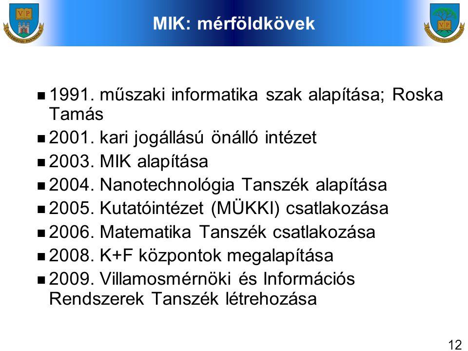 12 MIK: mérföldkövek 1991. műszaki informatika szak alapítása; Roska Tamás 2001. kari jogállású önálló intézet 2003. MIK alapítása 2004. Nanotechnológ