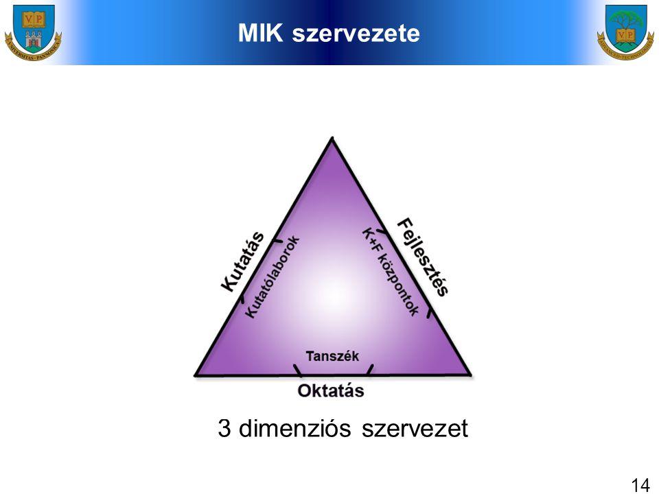 14 MIK szervezete 3 dimenziós szervezet