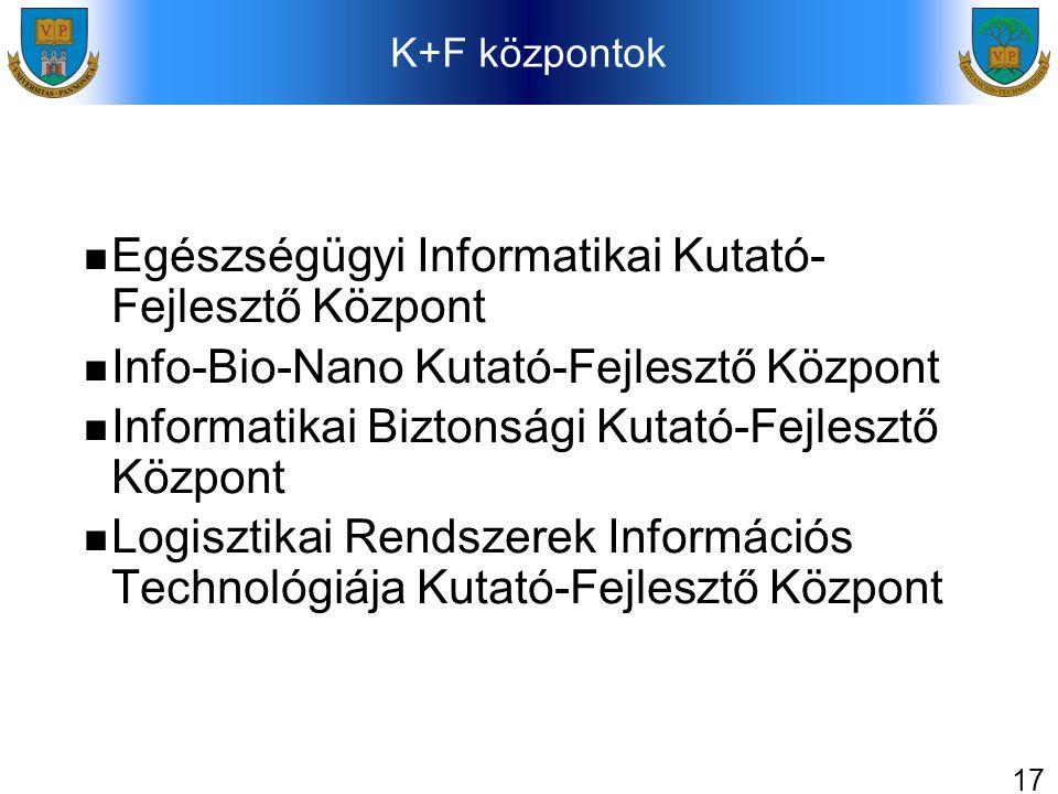 17 K+F központok Egészségügyi Informatikai Kutató- Fejlesztő Központ Info-Bio-Nano Kutató-Fejlesztő Központ Informatikai Biztonsági Kutató-Fejlesztő Központ Logisztikai Rendszerek Információs Technológiája Kutató-Fejlesztő Központ