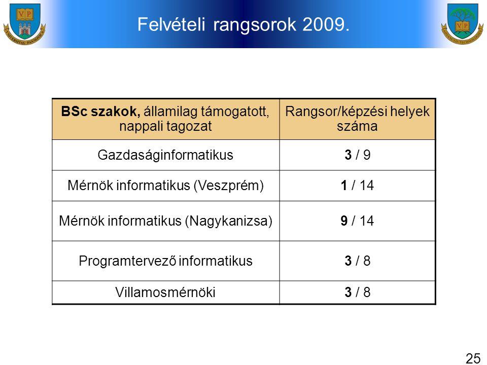 25 Felvételi rangsorok 2009. BSc szakok, államilag támogatott, nappali tagozat Rangsor/képzési helyek száma Gazdaságinformatikus3 / 9 Mérnök informati