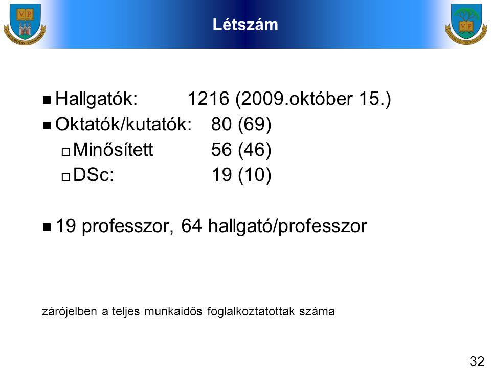 32 Létszám Hallgatók: 1216 (2009.október 15.) Oktatók/kutatók: 80 (69)  Minősített 56 (46)  DSc: 19 (10) 19 professzor, 64 hallgató/professzor zárój