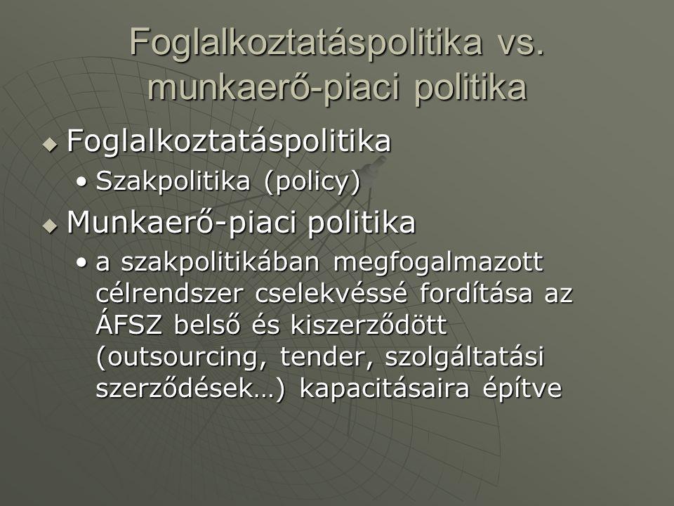 Foglalkoztatáspolitika vs. munkaerő-piaci politika  Foglalkoztatáspolitika Szakpolitika (policy)Szakpolitika (policy)  Munkaerő-piaci politika a sza
