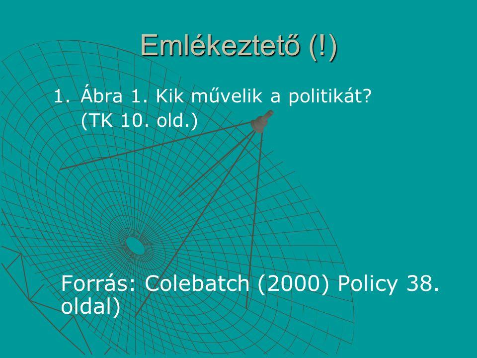 Emlékeztető (!) 1. 1.Ábra 1. Kik művelik a politikát? (TK 10. old.) Forrás: Colebatch (2000) Policy 38. oldal)