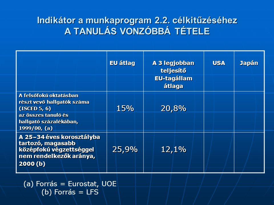 Indikátor a munkaprogram 2.2. célkitűzéséhez A TANULÁS VONZÓBBÁ TÉTELE EU átlag A 3 legjobban teljesítőEU-tagállamátlagaUSAJapán A felsőfokú oktatásba