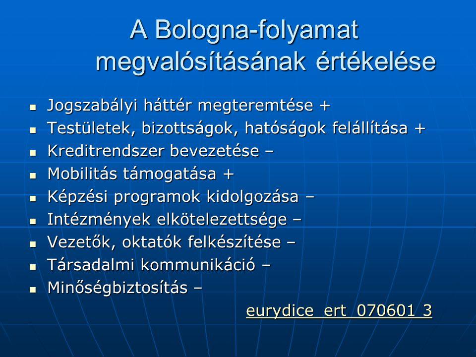 A Bologna-folyamat megvalósításának értékelése Jogszabályi háttér megteremtése + Jogszabályi háttér megteremtése + Testületek, bizottságok, hatóságok