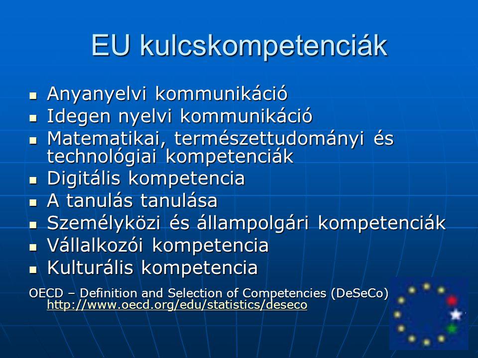 EU kulcskompetenciák Anyanyelvi kommunikáció Anyanyelvi kommunikáció Idegen nyelvi kommunikáció Idegen nyelvi kommunikáció Matematikai, természettudom