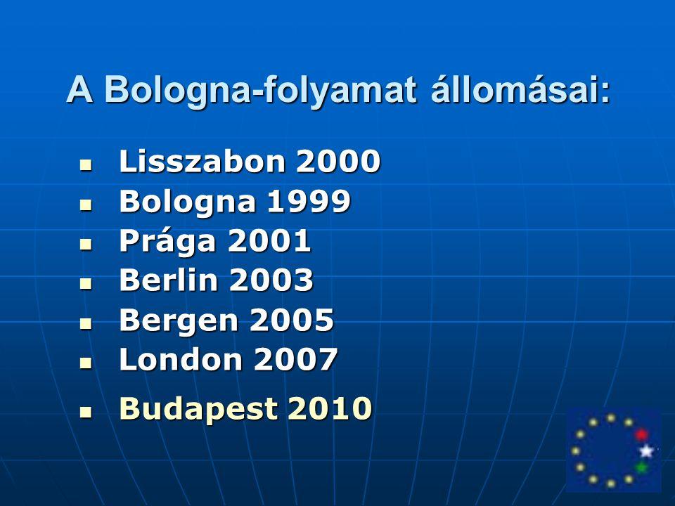 Lisszabon 2000 Lisszabon 2000 Bologna 1999 Bologna 1999 Prága 2001 Prága 2001 Berlin 2003 Berlin 2003 Bergen 2005 Bergen 2005 London 2007 London 2007