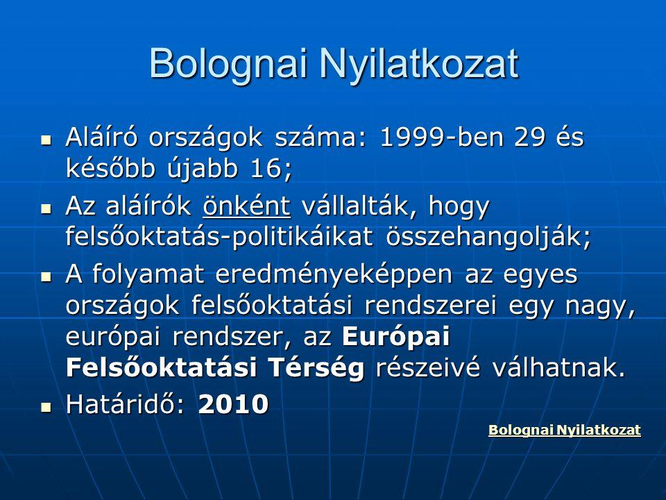 Bolognai Nyilatkozat Aláíró országok száma: 1999-ben 29 és később újabb 16; Aláíró országok száma: 1999-ben 29 és később újabb 16; Az aláírók önként v