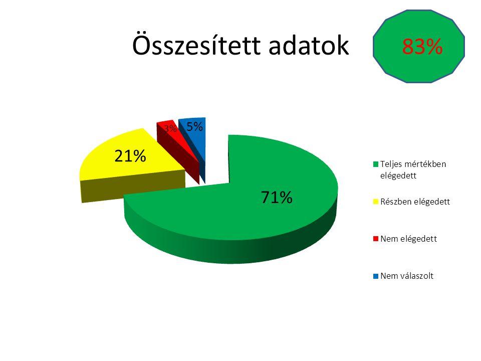 Összesített adatok 83%