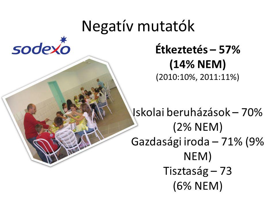 Negatív mutatók Étkeztetés – 57% (14% NEM) (2010:10%, 2011:11%) Iskolai beruházások – 70% (2% NEM) Gazdasági iroda – 71% (9% NEM) Tisztaság – 73 (6% NEM)
