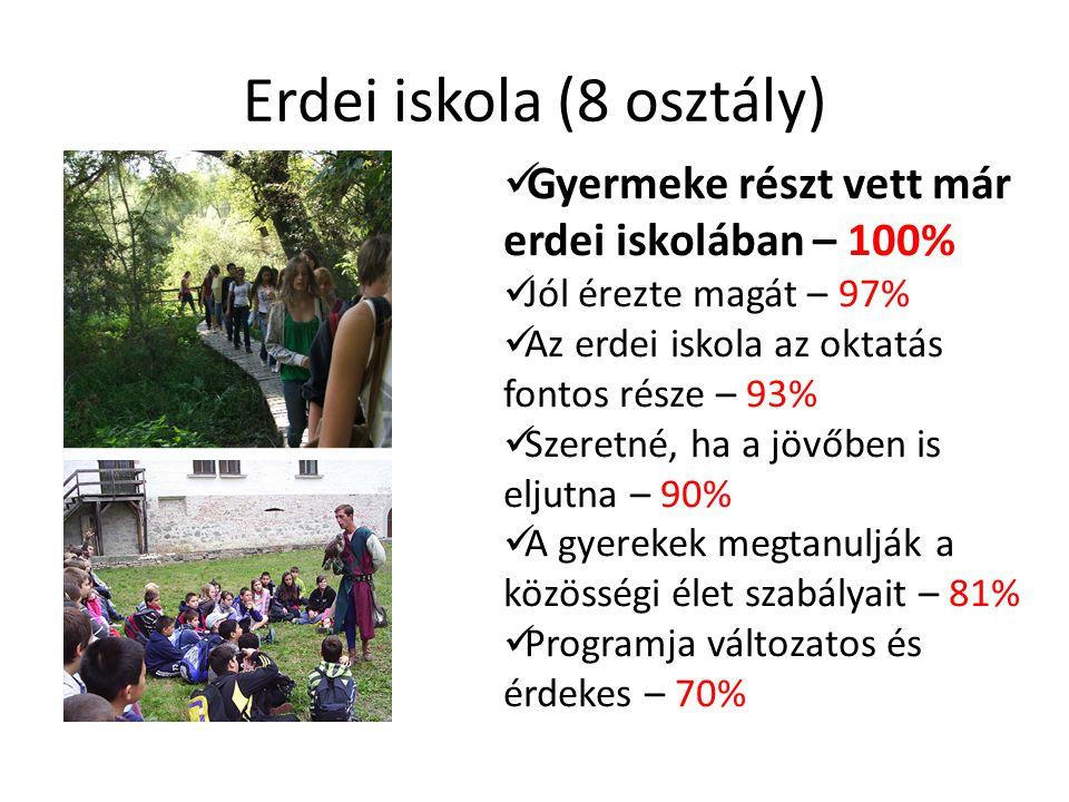 Erdei iskola (8 osztály) Gyermeke részt vett már erdei iskolában – 100% Jól érezte magát – 97% Az erdei iskola az oktatás fontos része – 93% Szeretné, ha a jövőben is eljutna – 90% A gyerekek megtanulják a közösségi élet szabályait – 81% Programja változatos és érdekes – 70%