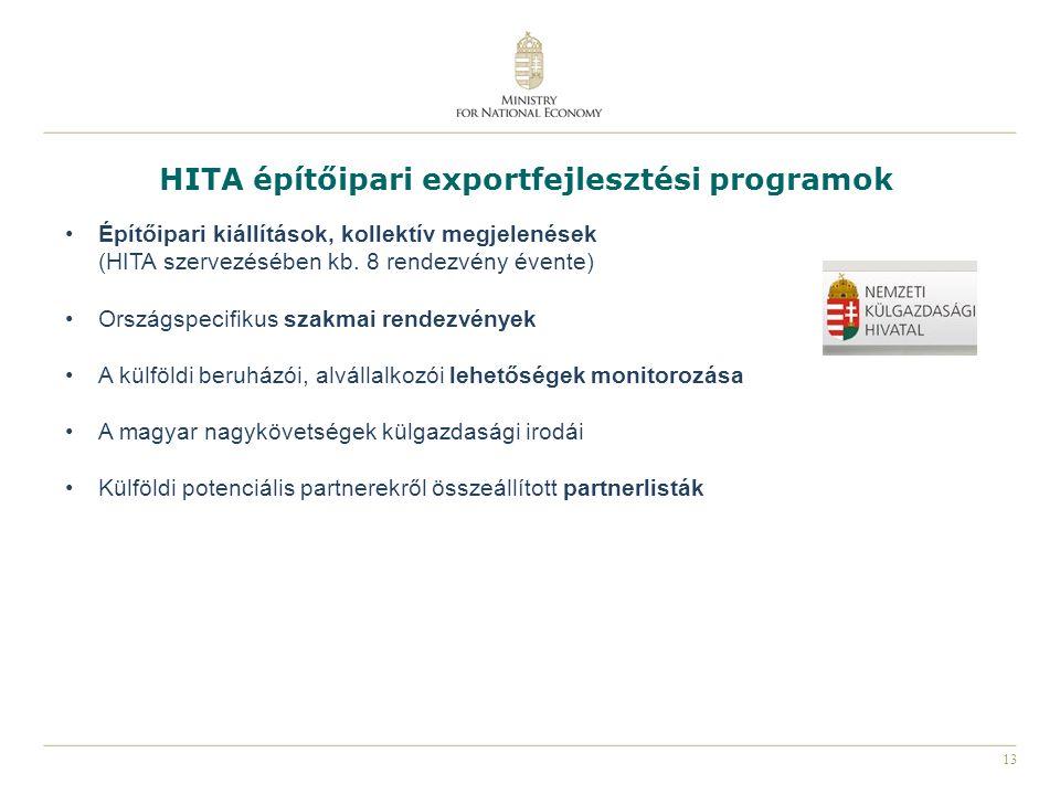 13 HITA építőipari exportfejlesztési programok Építőipari kiállítások, kollektív megjelenések (HITA szervezésében kb. 8 rendezvény évente) Országspeci