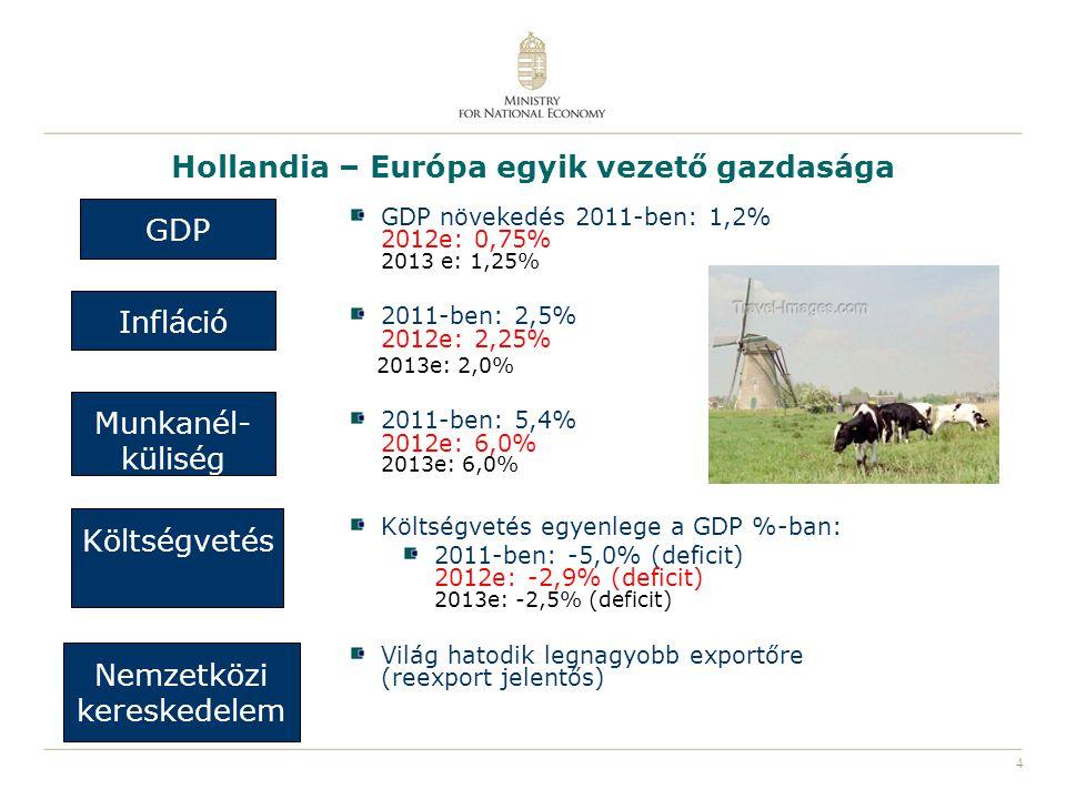 4 Hollandia – Európa egyik vezető gazdasága GDP Infláció Munkanél- küliség Költségvetés Nemzetközi kereskedelem GDP növekedés 2011-ben: 1,2% 2012e: 0,