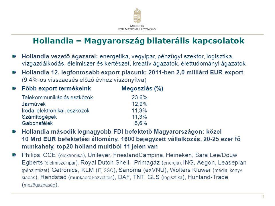 5 Hollandia – Magyarország bilaterális kapcsolatok Hollandia vezető ágazatai: energetika, vegyipar, pénzügyi szektor, logisztika, vízgazdálkodás, élel