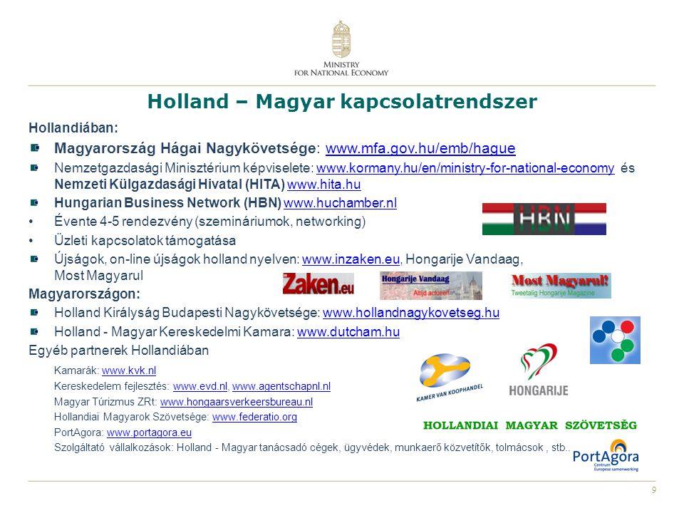 9 Holland – Magyar kapcsolatrendszer Hollandiában: Magyarország Hágai Nagykövetsége: www.mfa.gov.hu/emb/haguewww.mfa.gov.hu/emb/hague Nemzetgazdasági