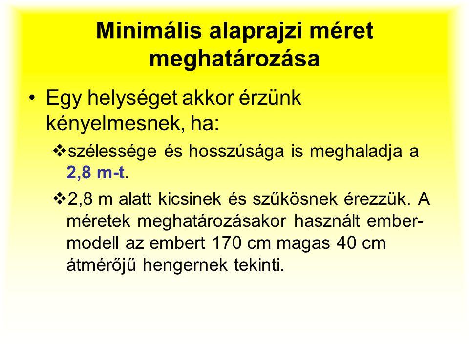 Minimális alaprajzi méret meghatározása Egy helységet akkor érzünk kényelmesnek, ha:  szélessége és hosszúsága is meghaladja a 2,8 m-t.  2,8 m alatt