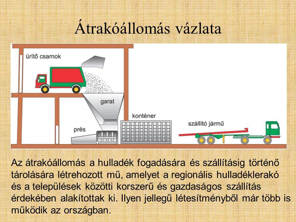 Átrakóállomás vázlata Az átrakóállomás a hulladék fogadására és szállításig történő tárolására létrehozott mű, amelyet a regionális hulladéklerakó és a települések közötti korszerű és gazdaságos szállítás érdekében alakítottak ki.