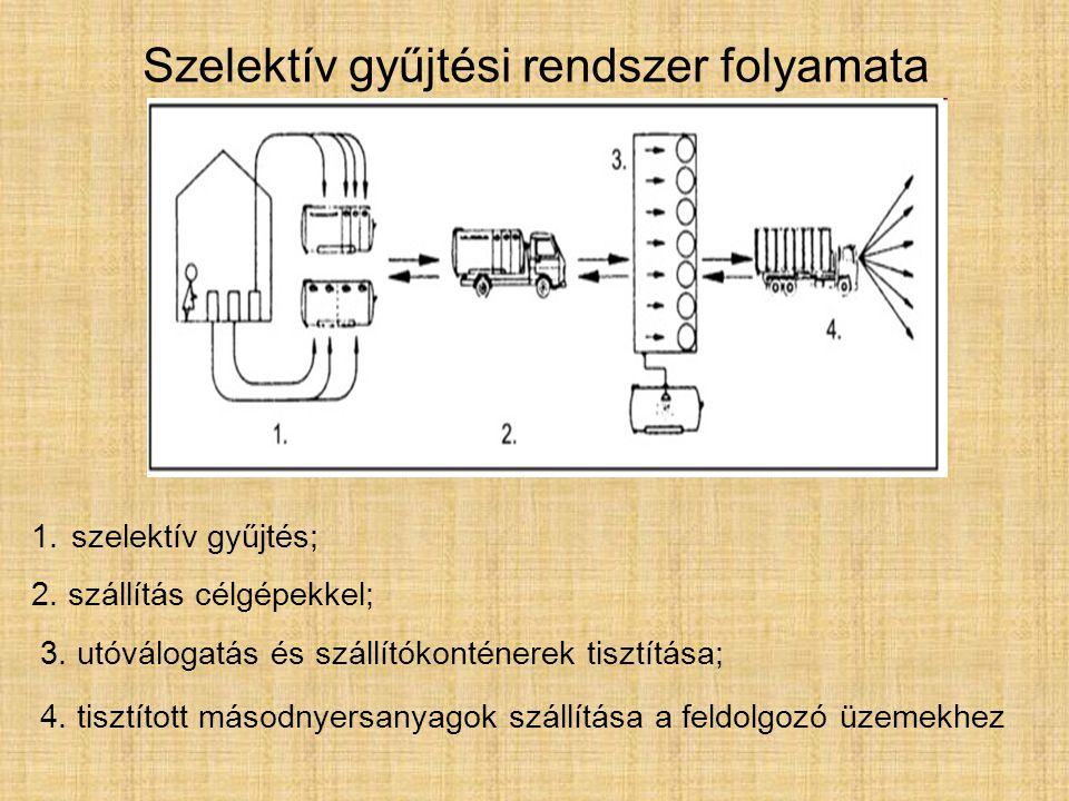 Szelektív gyűjtési rendszer folyamata 1.szelektív gyűjtés; 2.
