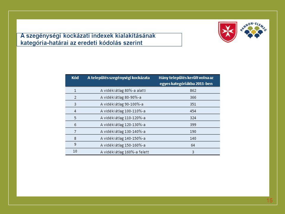 Click to edit Master title style A szegénységi kockázati indexek kialakításának kategória-határai az eredeti kódolás szerint KódA település szegénység