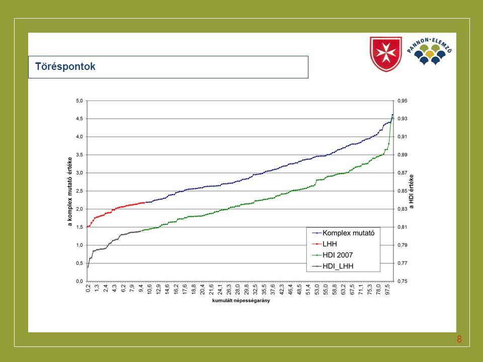 Click to edit Master title style Szegénységi kockázati index Változó neve Érvényesség ideje Az alapadatok forrása Fiatalodási index (a 15 évesnél fiatalabbak a 60 évnél idősebbek arányában) 2011.KSH T-STAR Középfokú végzettségűek aránya a 18 évesnél idősebb népesség körében 2011.2011.