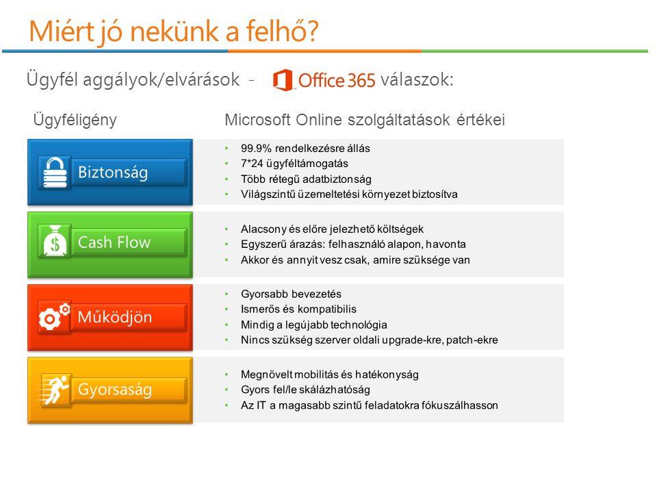 Miért jó nekünk a felhő? ÜgyféligényMicrosoft Online szolgáltatások értékei Ügyfél aggályok/elvárások - válaszok: