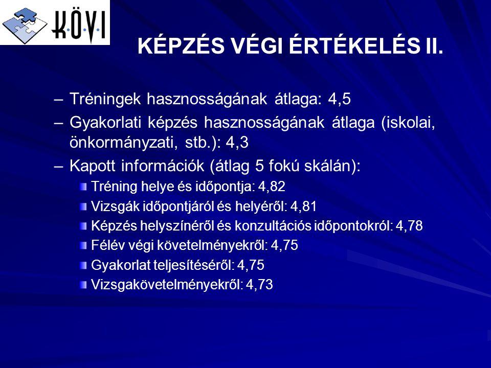 KÉPZÉS VÉGI ÉRTÉKELÉS II.