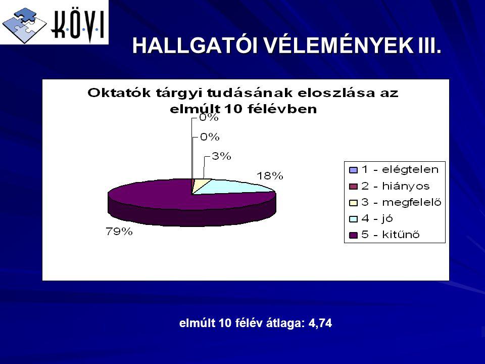 HALLGATÓI VÉLEMÉNYEK III. elmúlt 10 félév átlaga: 4,74