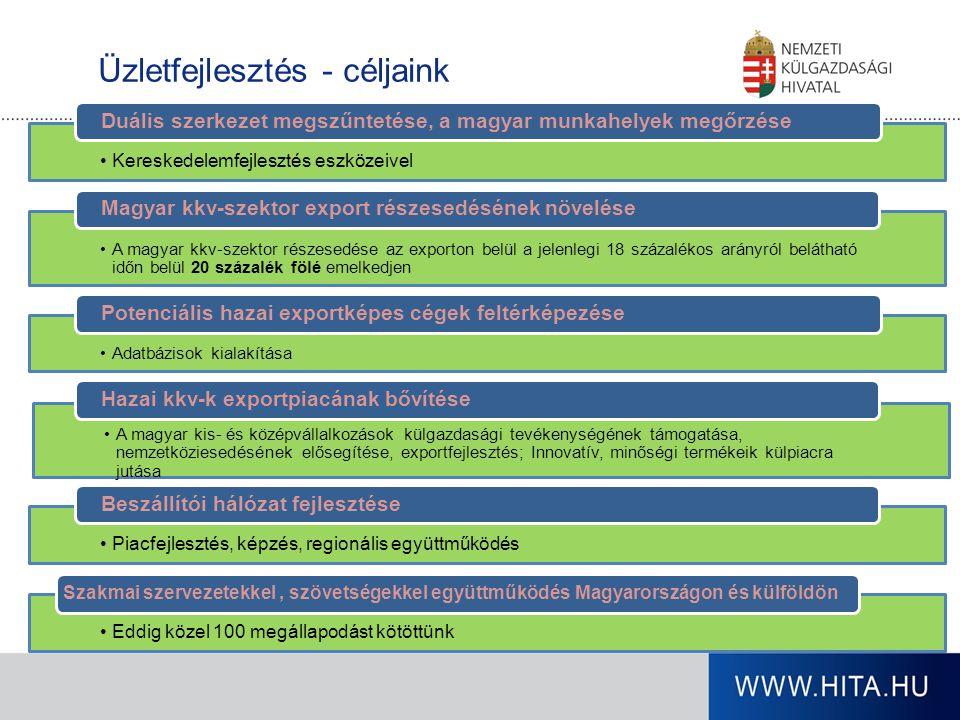 Üzletfejlesztés - céljaink Kereskedelemfejlesztés eszközeivel Duális szerkezet megszűntetése, a magyar munkahelyek megőrzése A magyar kkv-szektor rész