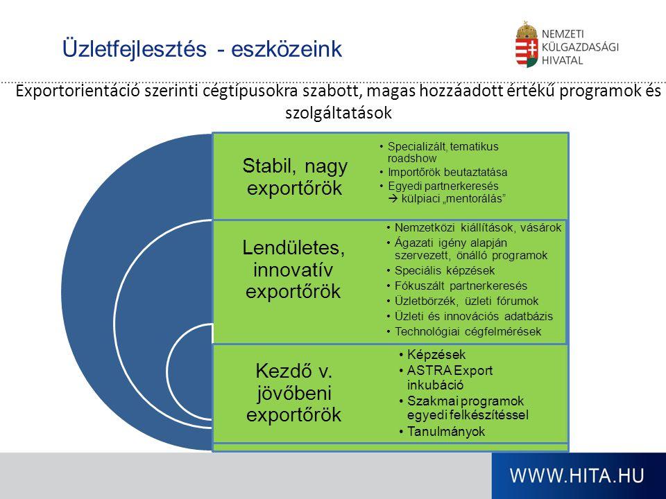Üzletfejlesztés - eszközeink Exportorientáció szerinti cégtípusokra szabott, magas hozzáadott értékű programok és szolgáltatások Stabil, nagy exportőr
