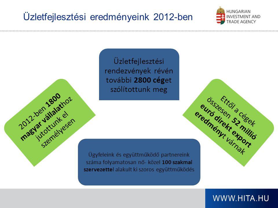 2012-ben 1800 magyar vállalathoz jutottunk el személyesen Üzletfejlesztési rendezvények révén további 2800 céget szólítottunk meg Ettől a cégek összes