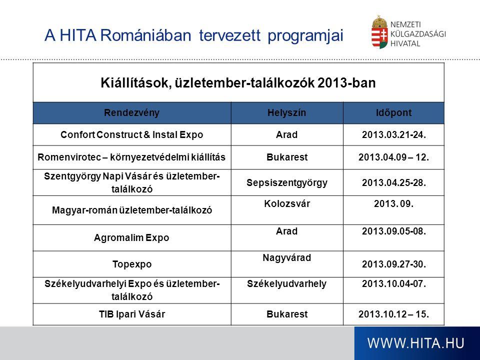 A HITA Romániában tervezett programjai Kiállítások, üzletember-találkozók 2013-ban RendezvényHelyszínIdőpont Confort Construct & Instal ExpoArad2013.0