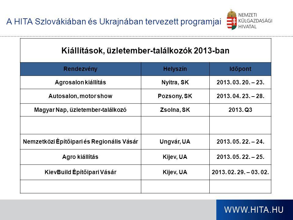 A HITA Szlovákiában és Ukrajnában tervezett programjai Kiállítások, üzletember-találkozók 2013-ban RendezvényHelyszínIdőpont Agrosalon kiállításNyitra