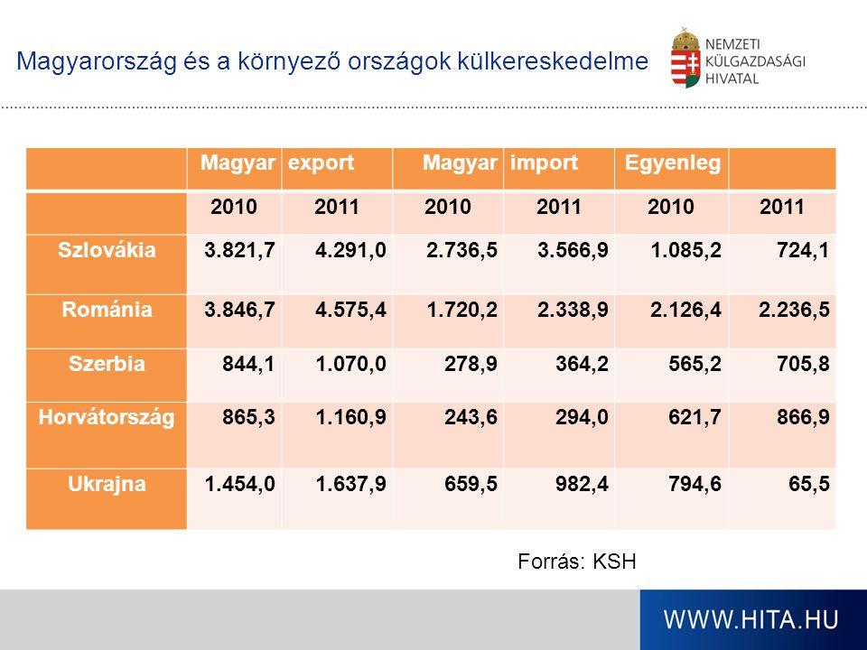 Magyarország és a környező országok külkereskedelme MagyarexportMagyarimportEgyenleg 201020112010201120102011 Szlovákia3.821,74.291,02.736,53.566,91.0