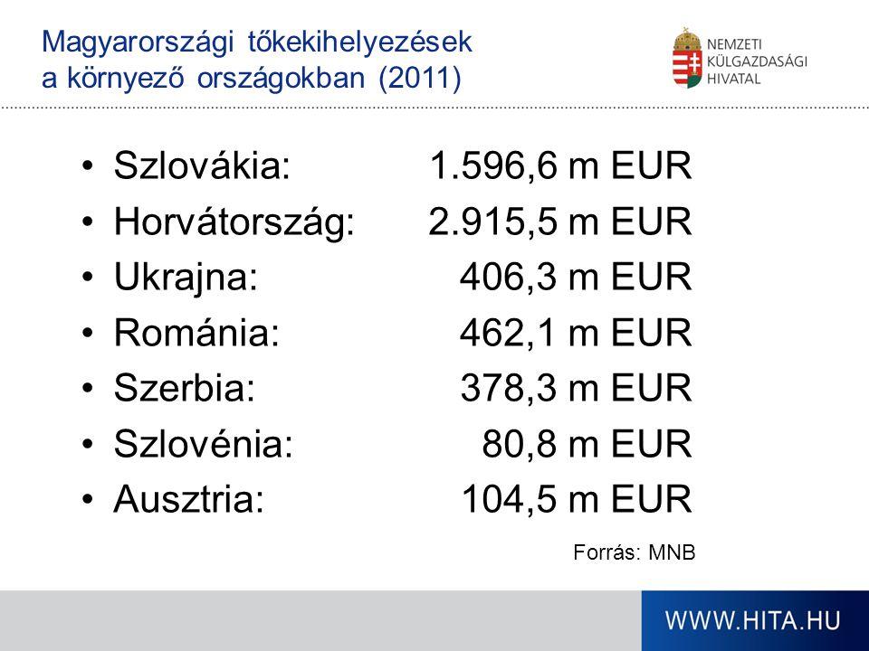 Magyarországi tőkekihelyezések a környező országokban (2011) Szlovákia:1.596,6 m EUR Horvátország:2.915,5 m EUR Ukrajna: 406,3 m EUR Románia: 462,1 m