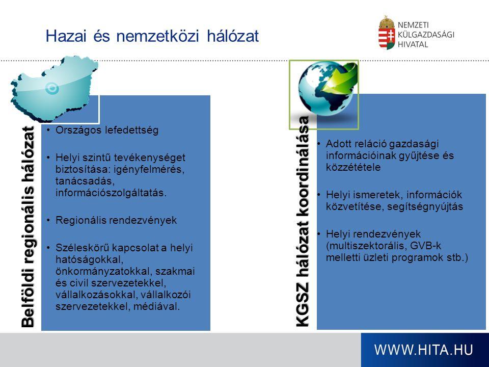 A HITA szolgáltatásai Befektetésösztönzés Együttműködés külföldi cégek magyarországi befektetéseinek megvalósításában- (projektkezelés, befektetési támogatások, magyar beszállítók) Üzletfejlesztés A magyar kis- és középvállalkozások külgazdasági tevékenységének támogatása, exportfejlesztés, tanácsadás