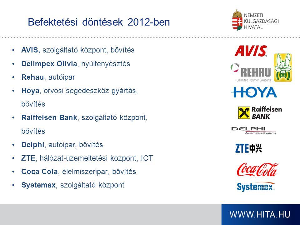 Befektetési döntések 2012-ben AVIS, szolgáltató központ, bővítés Delimpex Olivia, nyúltenyésztés Rehau, autóipar Hoya, orvosi segédeszköz gyártás, bőv